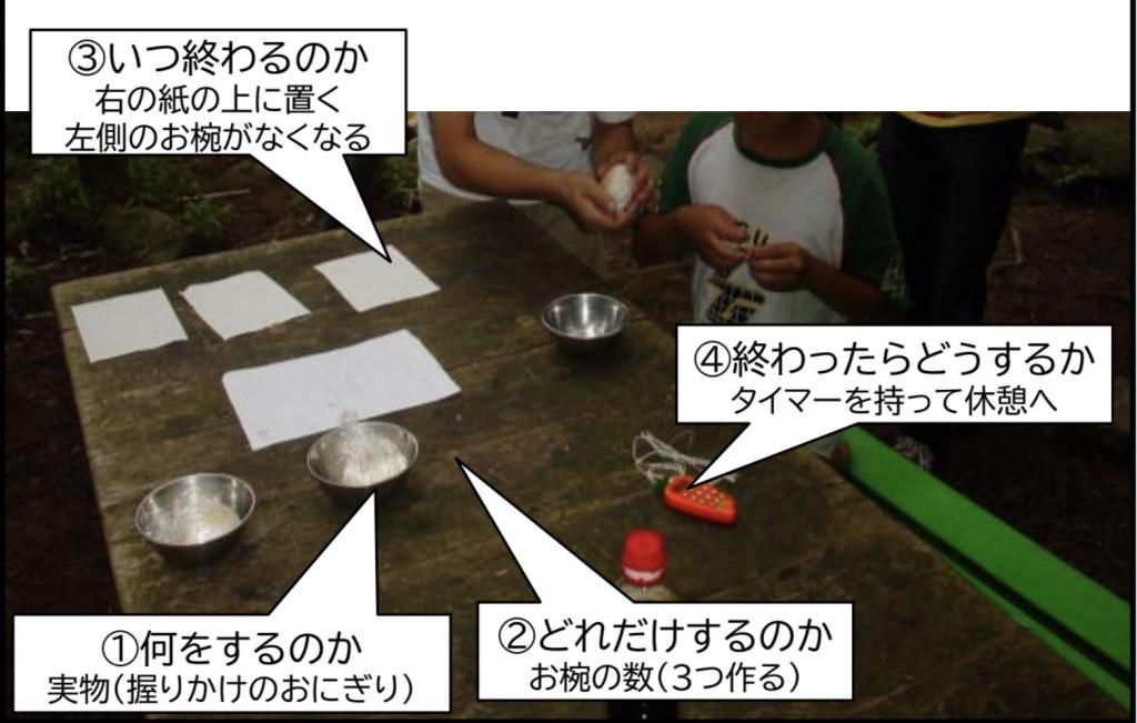 活動場面の組織化